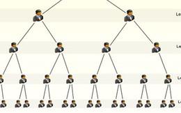 Vì sao website bán hàng đa cấp liên tiếp lừa đảo được nhiều người tham gia?