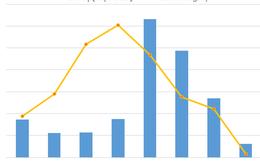 Những thương vụ M&A nổi bật trong quý I/2014