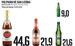 Khốc liệt thị trường bia: Bia ngoại khí thế, Bia nội loay hoay
