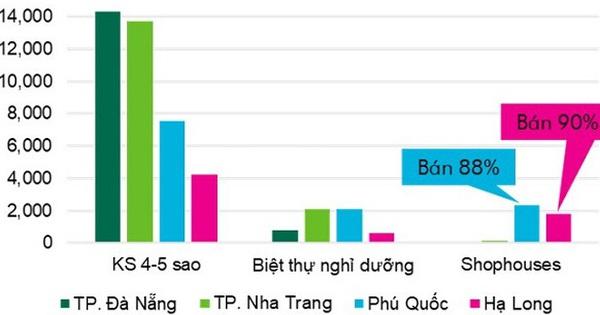 Khoảng 90% biệt thự, nhà phố ven biển ở Phú Quốc và Hạ Long đã được bán, thị trường đang hướng về vùng đất mới