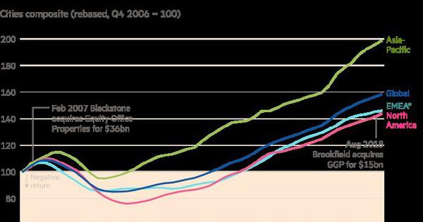 Thời bùng nổ bất động sản toàn cầu sắp chấm dứt?