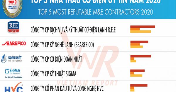 Tổng thầu Cơ điện của HVC Group bứt tốc mạnh mẽ, có mặt TOP 5 nhà thầu cơ điện uy tín năm 2020